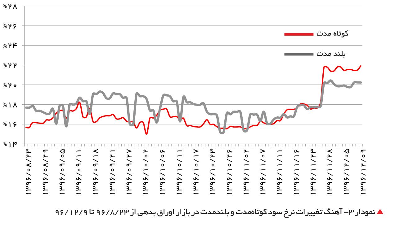 تجارت- فردا-  نمودار 3- آهنگ تغییرات نرخ سود کوتاهمدت و بلندمدت در بازار اوراق بدهی از 23 /8 /96 تا 9 /12 /96