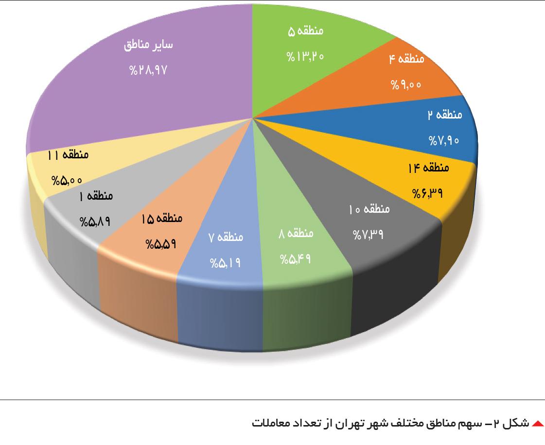 تجارت فردا-  شکل 2- سهم مناطق مختلف شهر تهران از تعداد معاملات