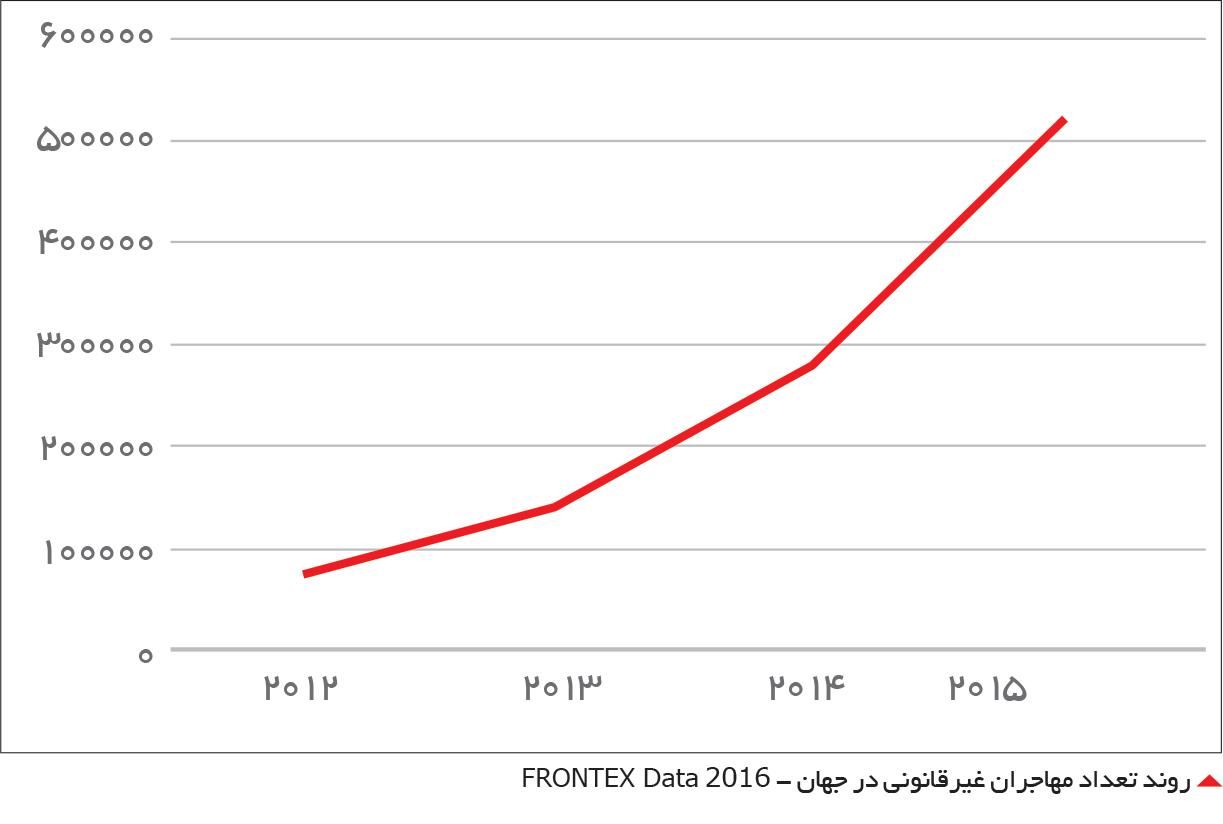 تجارت- فردا-  روند تعداد مهاجران غیرقانونی در جهان - FRONTEX Data 2016