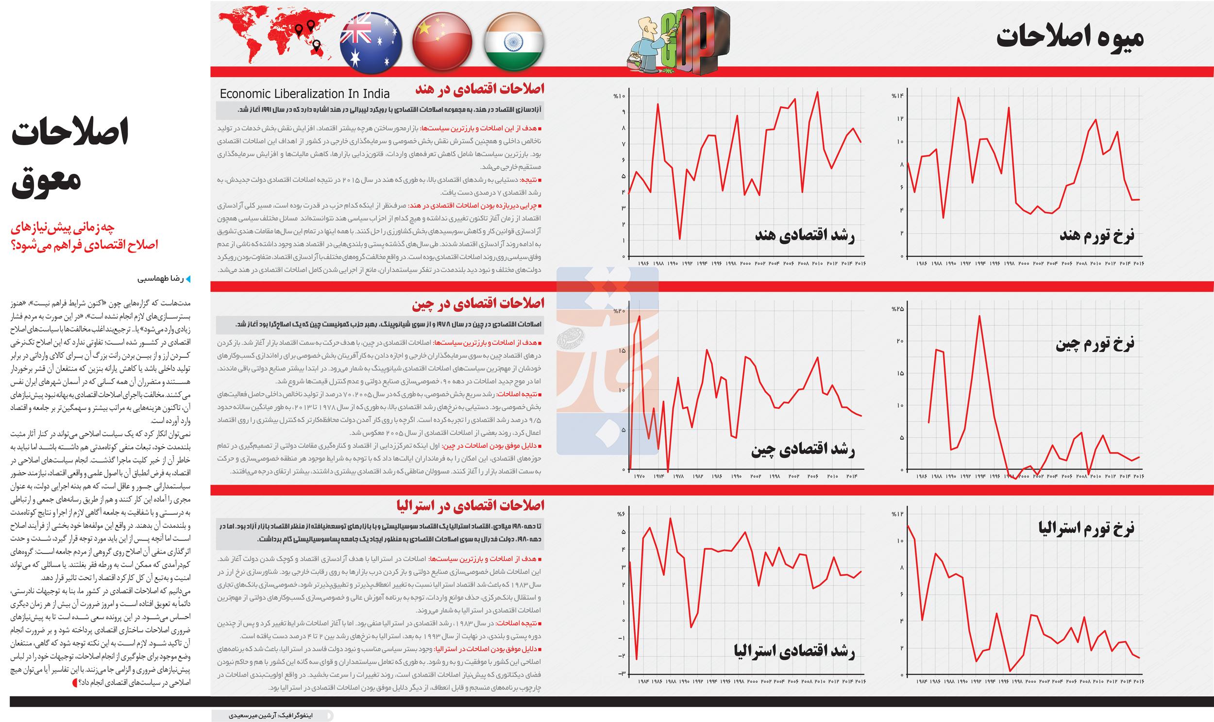 تجارت- فردا- میوه اصلاحات(اینفوگرافیک)