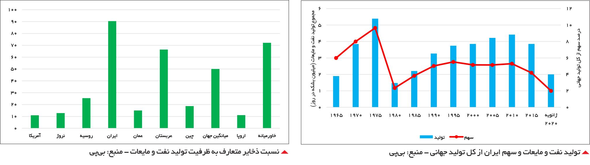 تولید نفت و مایعات و سهم ایران از کل تولید جهانی ، نسبت ذخایر متعارف به ظرفیت تولید نفت و مایعات - منبع: بیپی