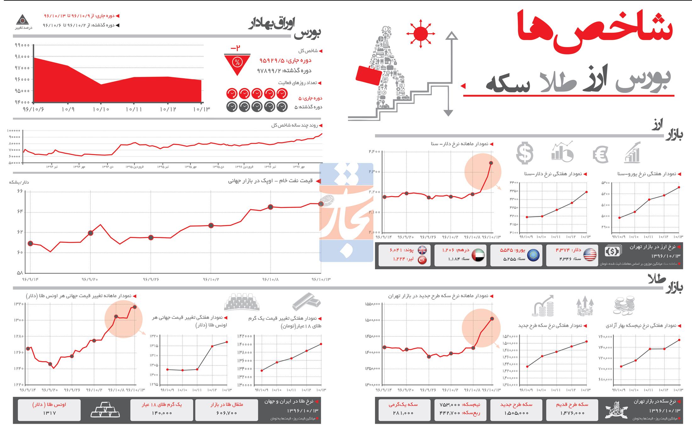 تجارت فردا- اینفوگرافیک- شاخصهای اقتصادی (253)