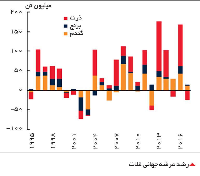 تجارت- فردا- رشد عرضه جهانی غلات