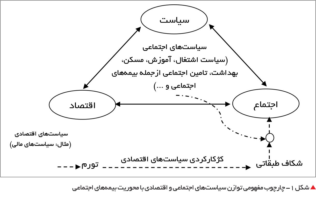تجارت فردا-  شکل 1- چارچوب مفهومی توازن سیاستهای اجتماعی و اقتصادی با محوریت بیمههای اجتماعی