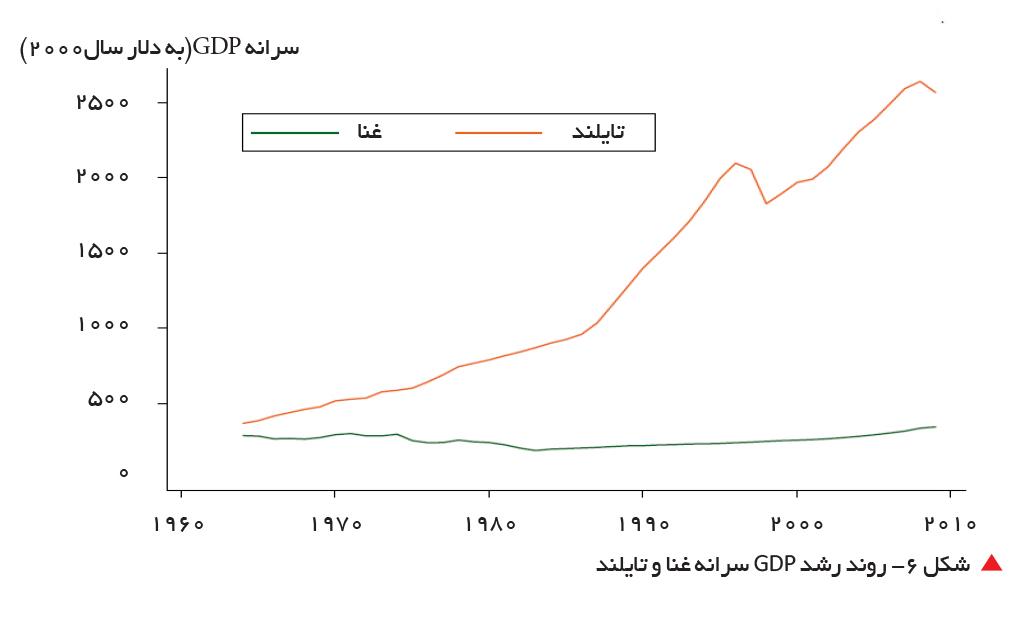 تجارت- فردا-    شکل 6- روند رشد GDP سرانه غنا و تایلند
