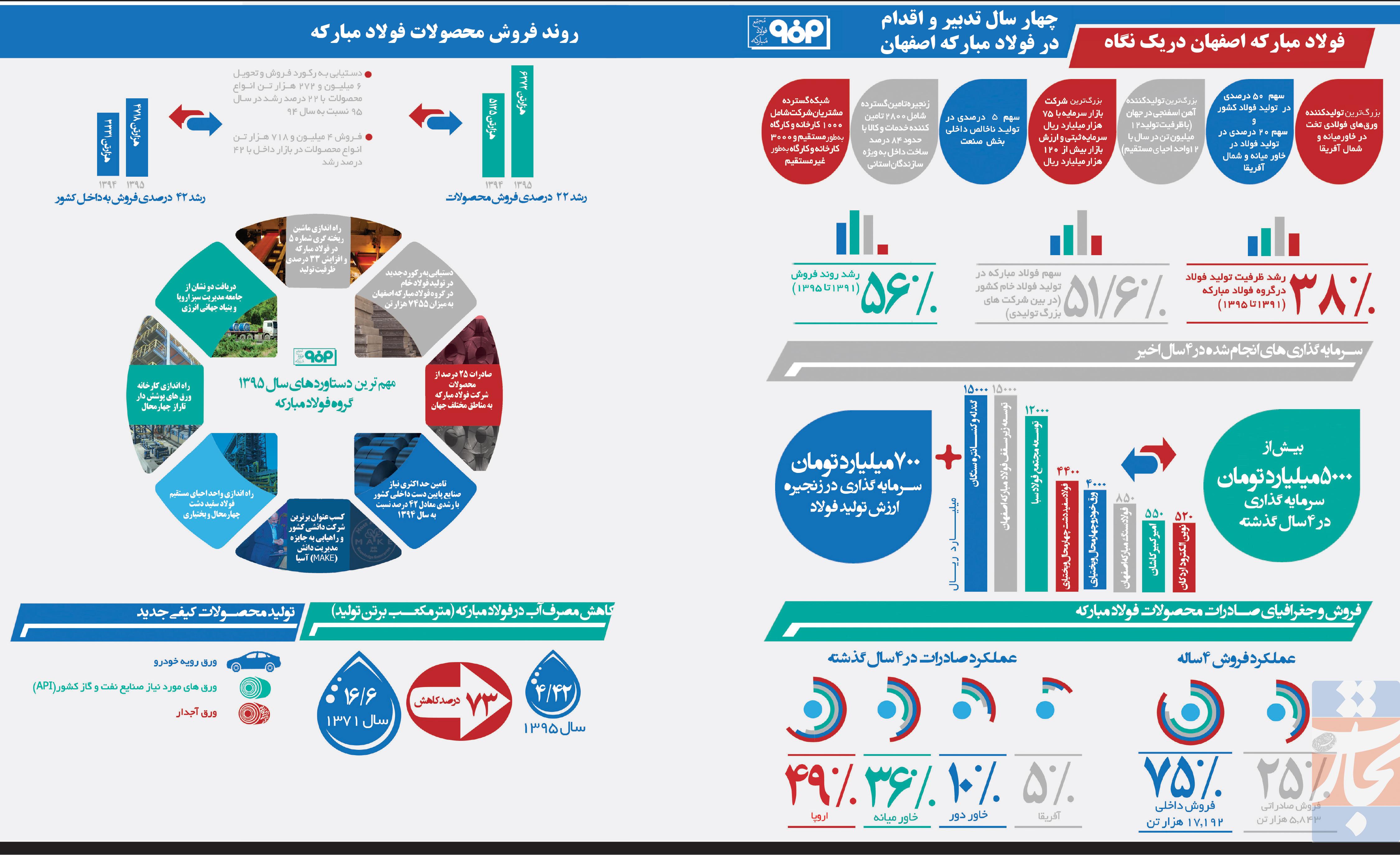 تجارت- فردا- فولاد مبارکه اصفهان دریک نگاه(اینفوگرافیک)
