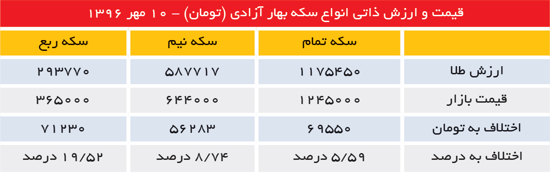 تجارت- فردا- قیمت و ارزش ذاتی انواع سکه بهار آزادی (تومان) - 10 مهر 1396