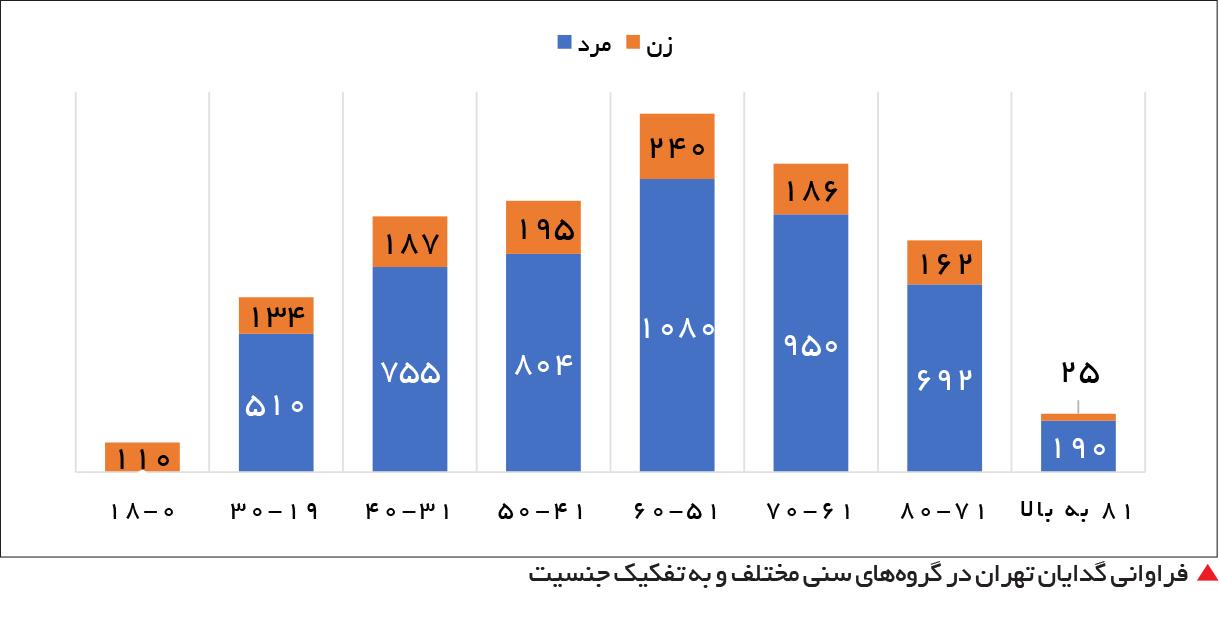 تجارت- فردا-   فراوانی گدایان تهران در گروههای سنی مختلف و به تفکیک جنسیت