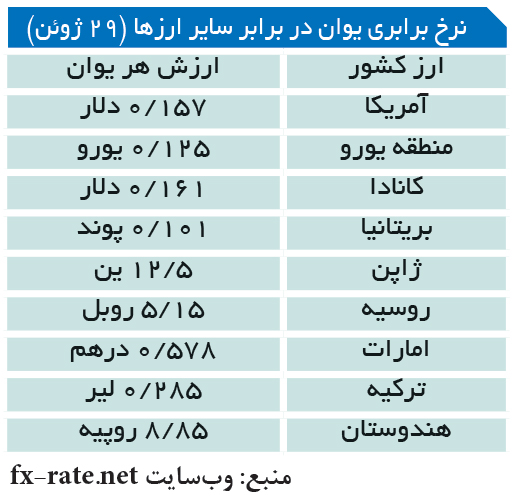 تجارت- فردا- نرخ برابری یوان در برابر سایر ارزها (29 ژوئن)
