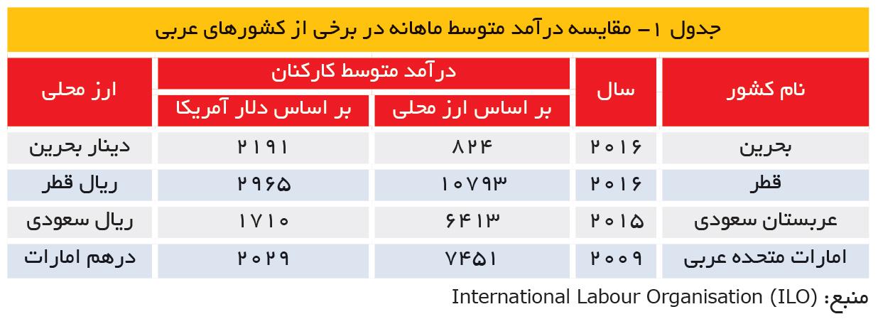 تجارت- فردا- جدول 1- مقایسه درآمد متوسط ماهانه در برخی از کشورهای عربی