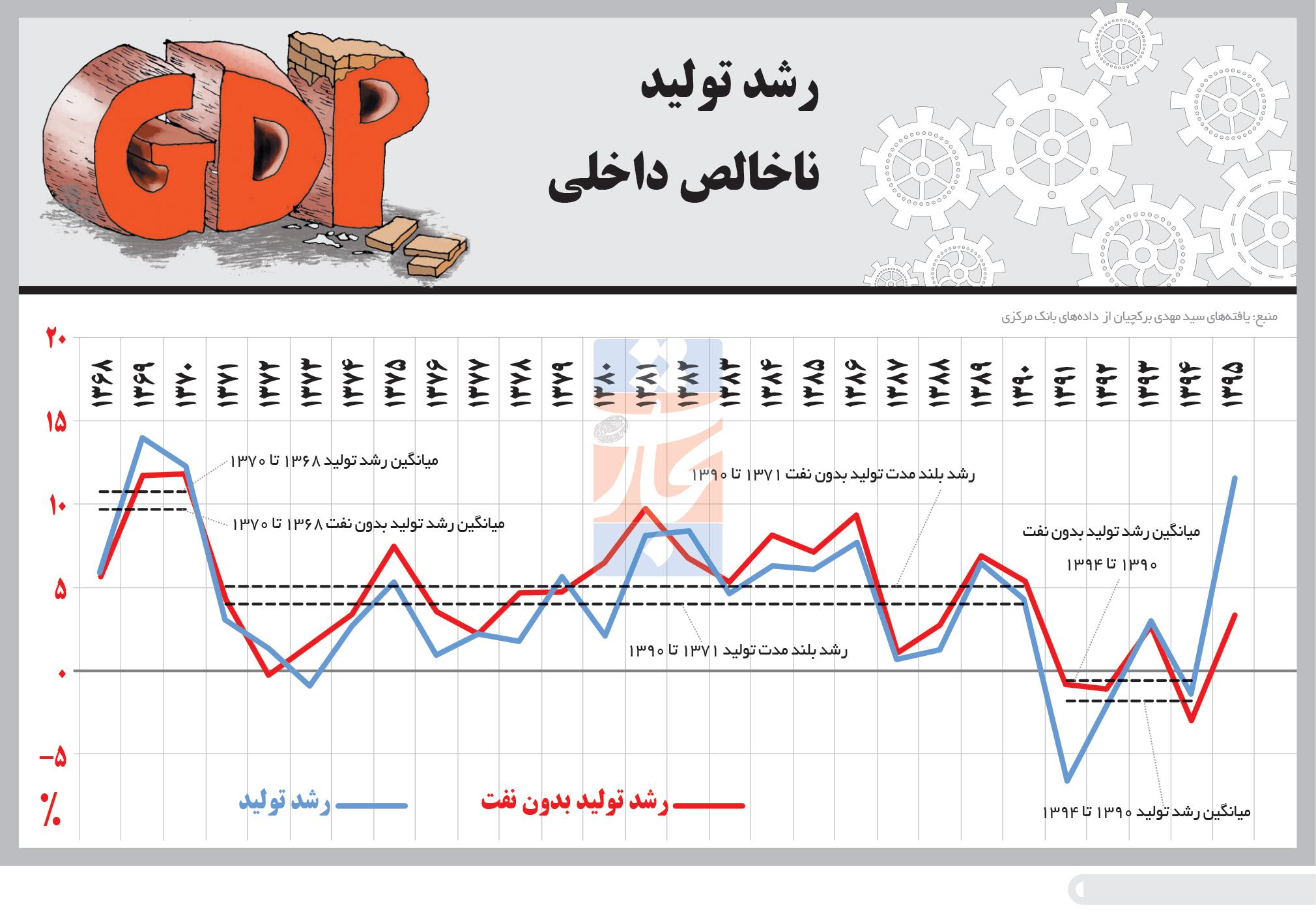 تجارت- فردا- رشد تولید ناخالص داخلی(اینفوگرافیک)