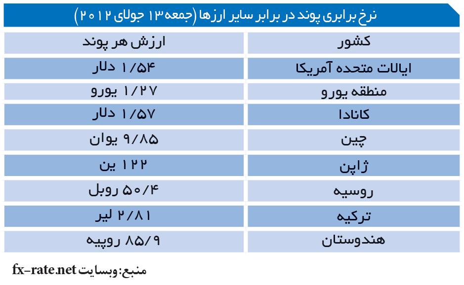 تجارت- فردا- نرخ برابری پوند در برابر سایر ارزها (جمعه 13 جولای 2012)
