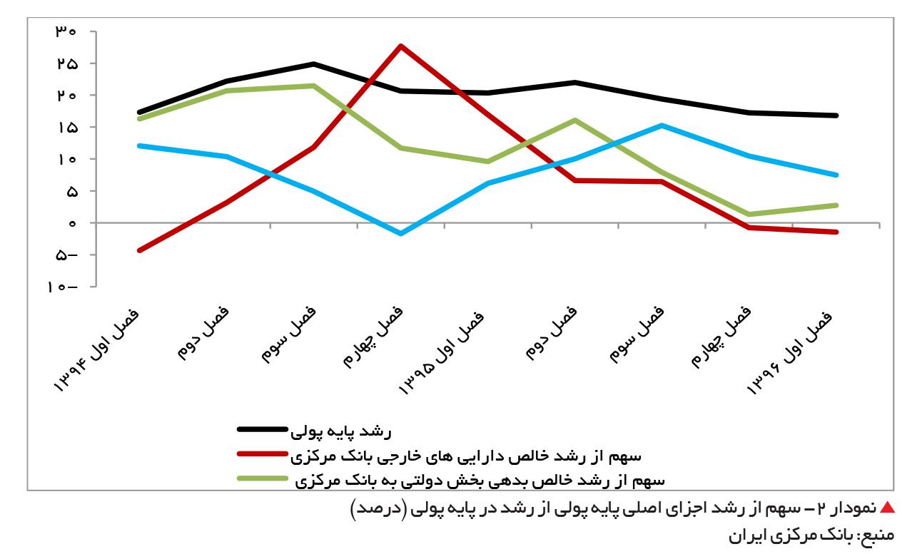تجارت فردا- سهم از رشد اجزای اصلی پایه پولی از رشد در پایه پولی (درصد)