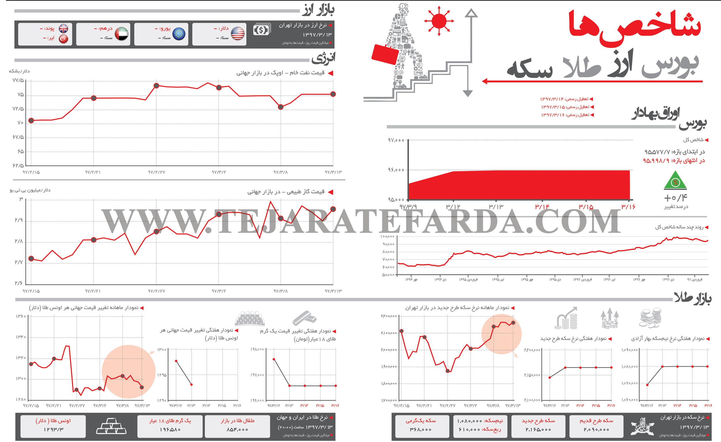 تجارت فردا- اینفوگرافیک-  شاخصهای اقتصادی 271
