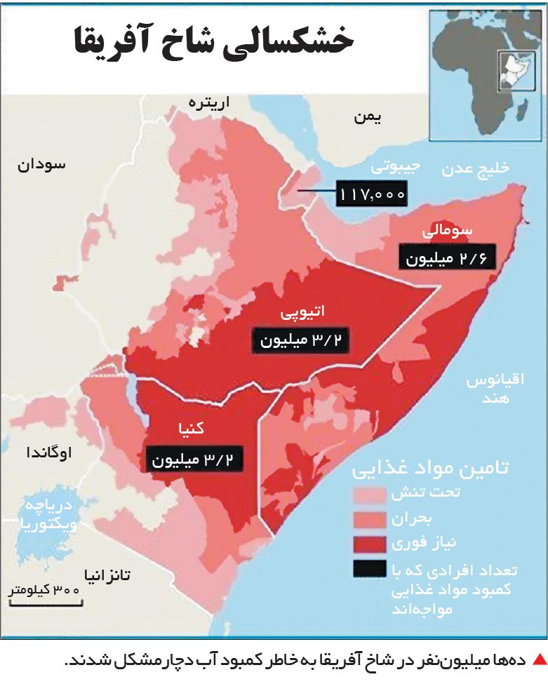 تجارت فردا- دهها میلیوننفر در شاخ آفریقا به خاطر کمبود آب دچارمشکل شدند.