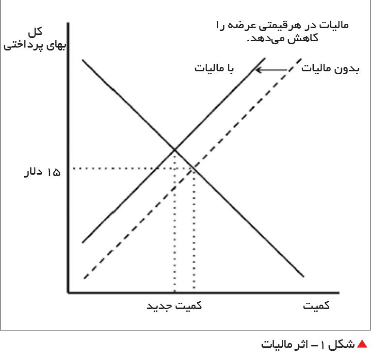 تجارت- فردا-  شکل 1- اثر مالیات