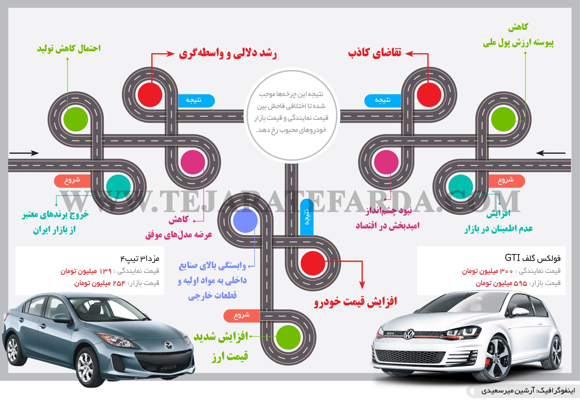 تجارت- فردا- بازار خودرو(اینفوگرافیک)