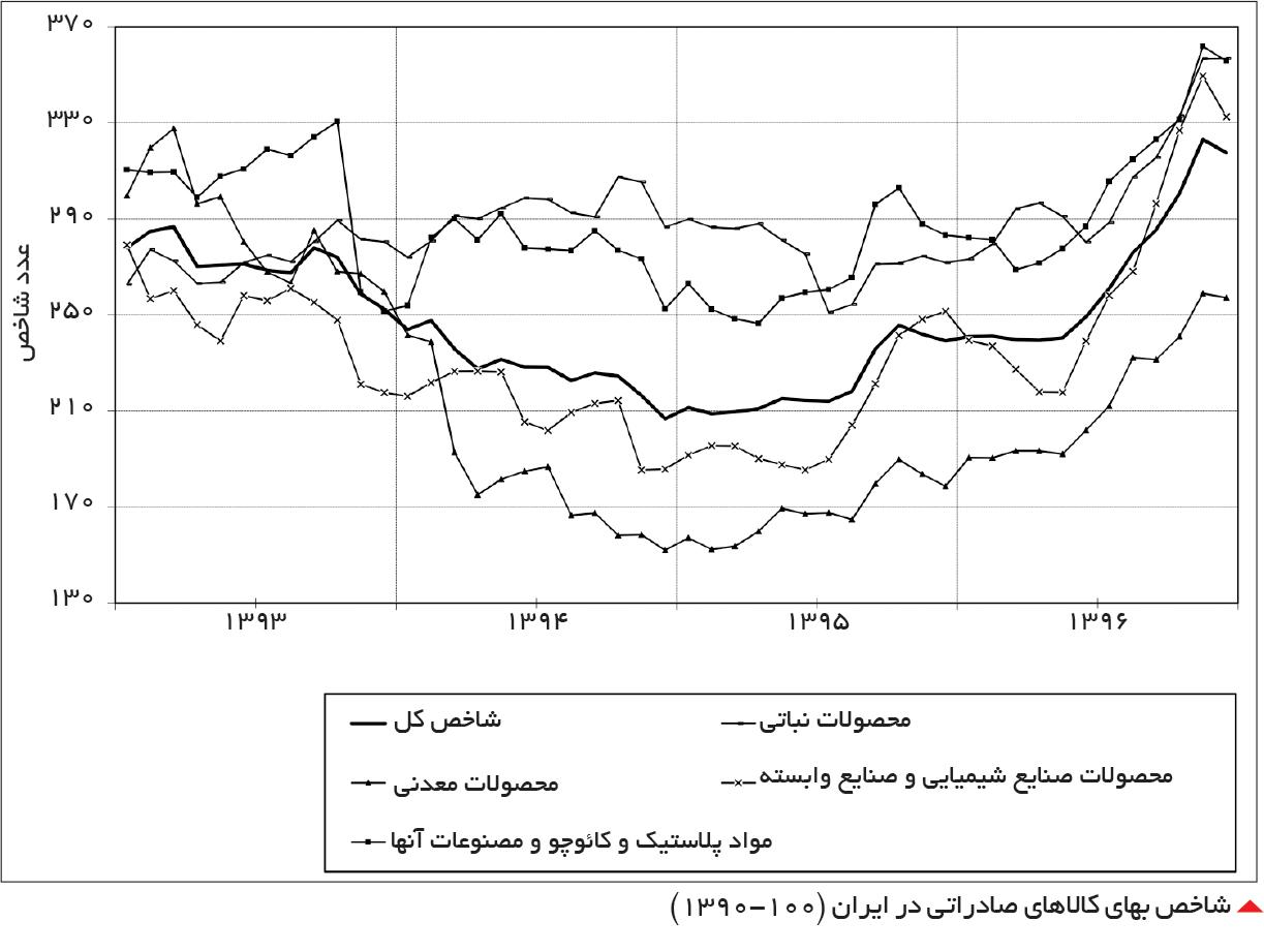 تجارت فردا-  شاخص بهای کالاهای صادراتی در ایران (1390-100)