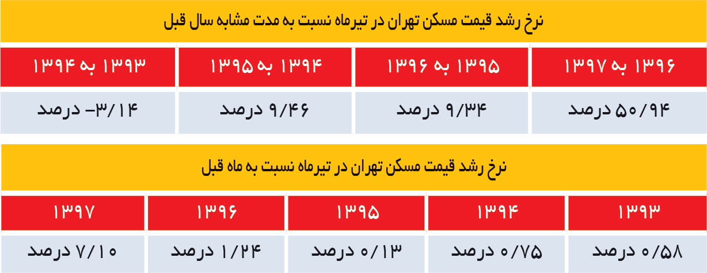 تجارت فردا- نرخ رشد قیمت مسکن تهران در تیرماه نسبت به مدت مشابه سال قبل