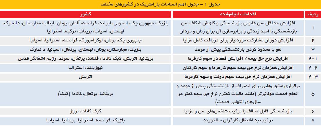 تجارت فردا- جدول 1- جدول اهم اصلاحات پارامتریک در کشورهای مختلف