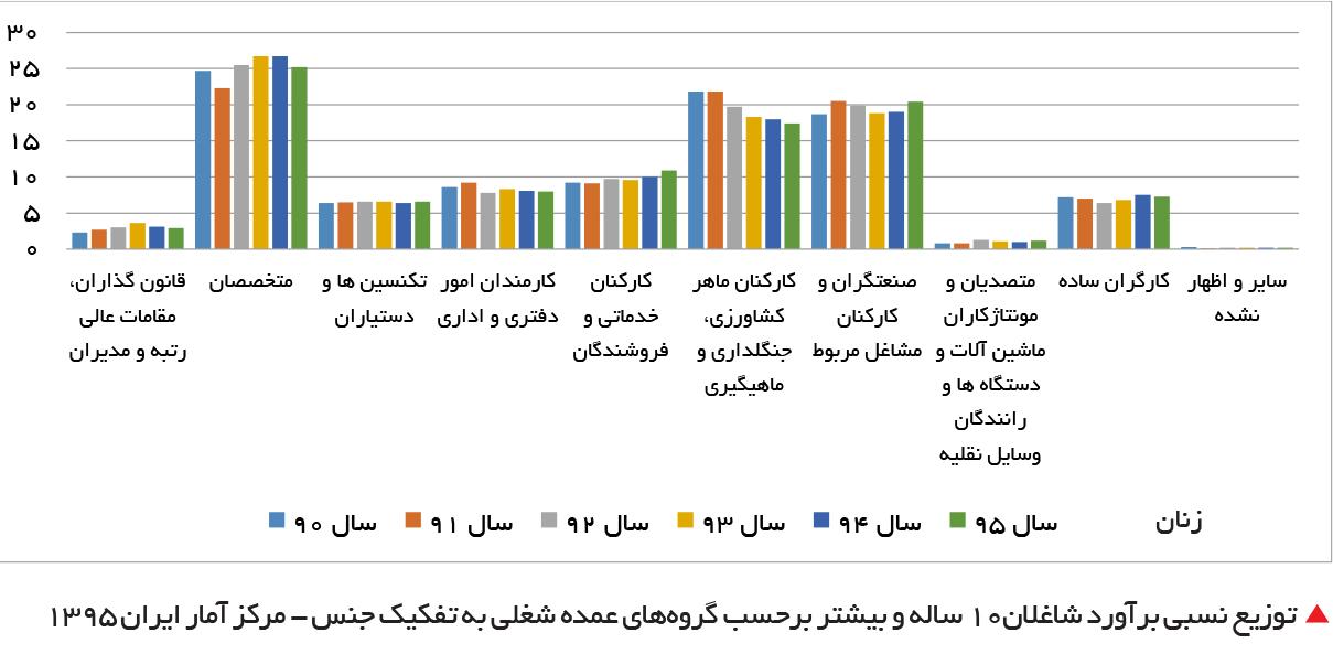 تجارت فردا-   توزیع نسبی برآورد شاغلان10 ساله و بیشتر برحسب گروههای عمده شغلی به تفکیک جنس - مرکز آمار ایران 1395