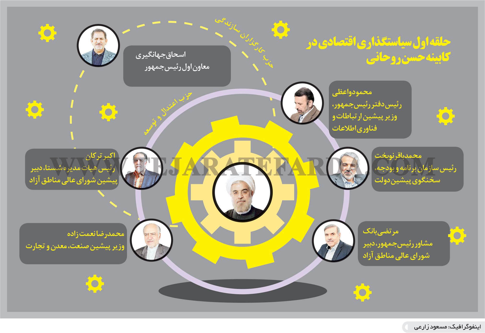 تجارت فردا- اینفوگرافیک- حلقه اول سیاستگذاری اقتصادی در کابینه حسن روحانی