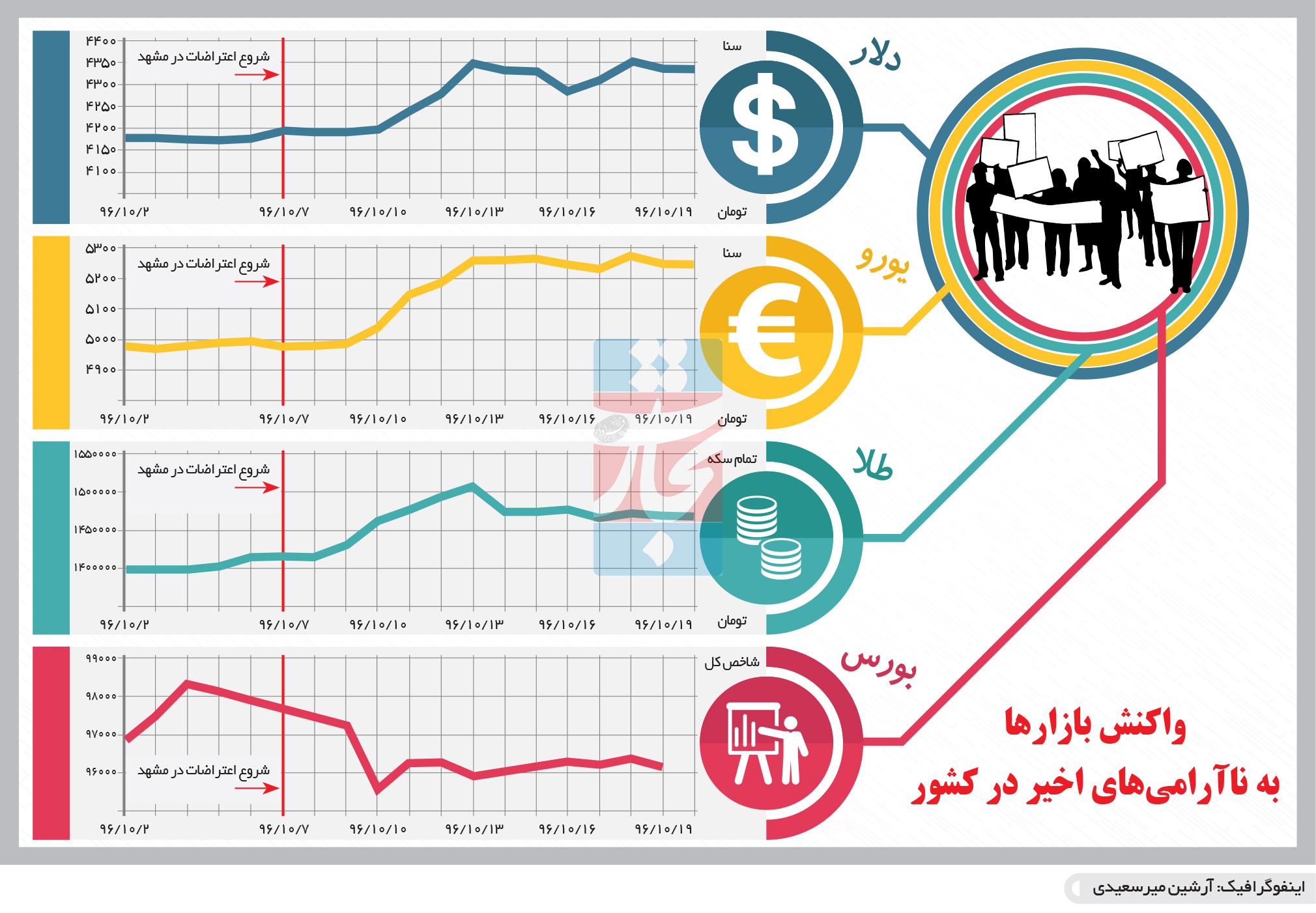 تجارت- فردا- واکنش بازارها به ناآرامیهای اخیر در کشور(اینفوگرافیک)