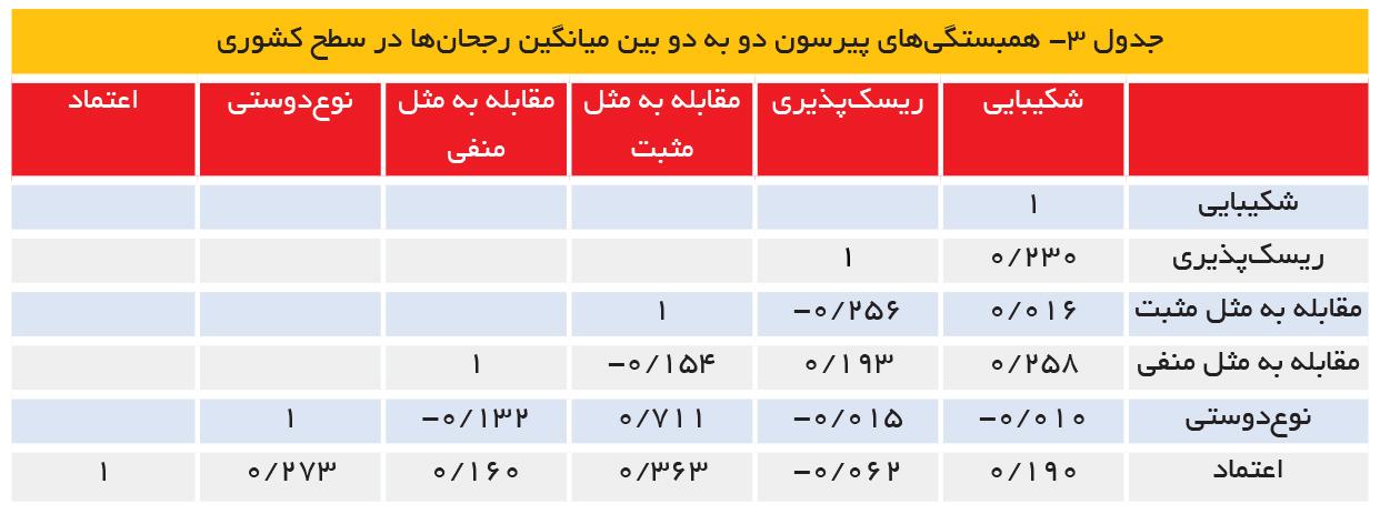تجارت- فردا- جدول 3- همبستگیهای پیرسون دو به دو بین میانگین رجحانها در سطح کشوری