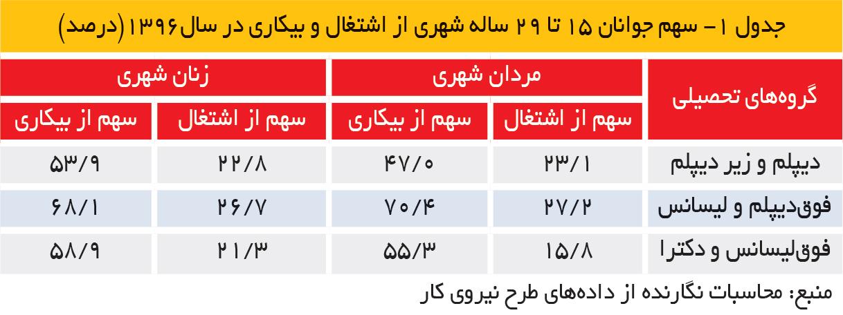 تجارت فردا- جدول 1- سهم جوانان 15 تا 29 ساله شهری از اشتغال و بیکاری در سال1396(درصد)