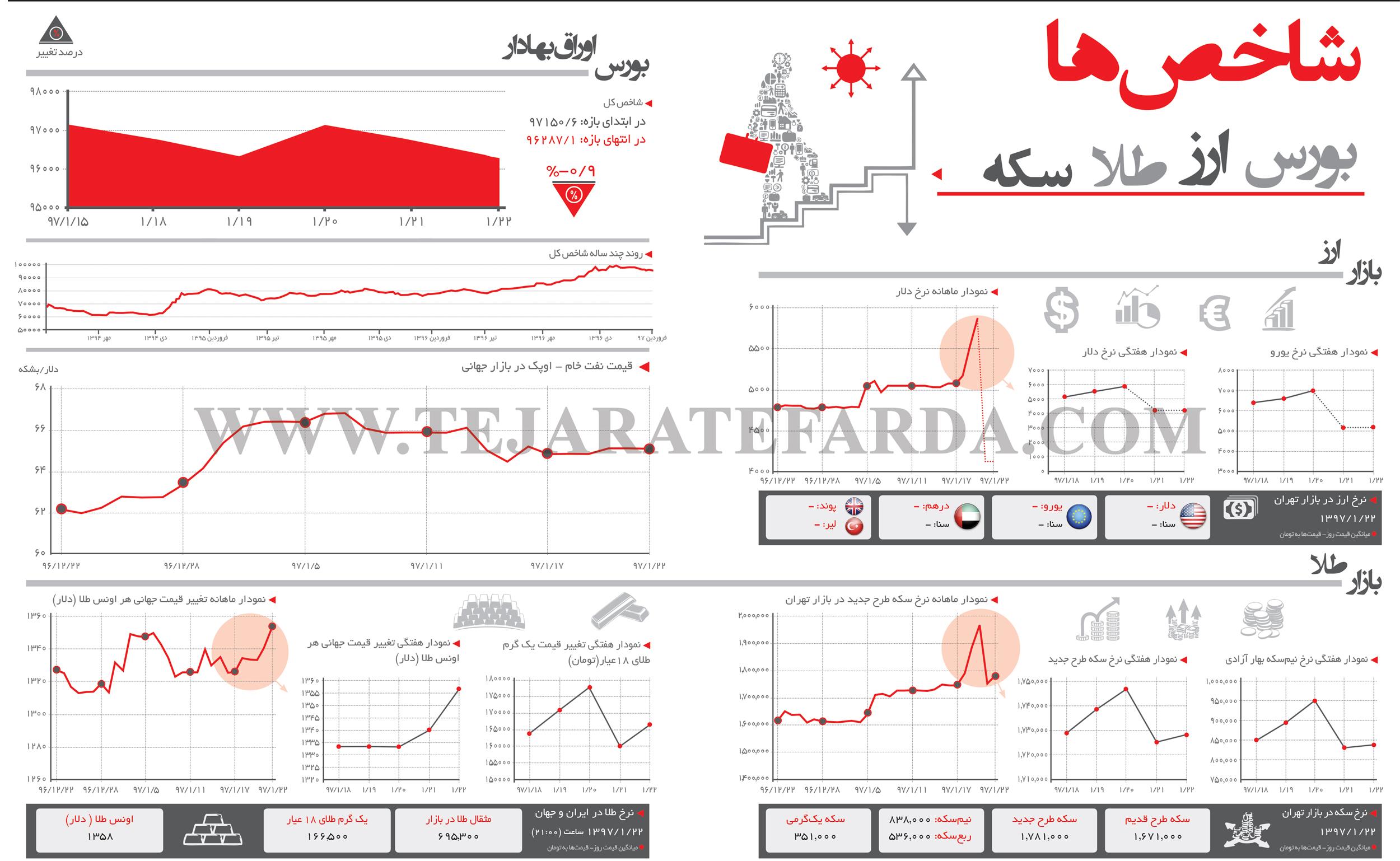 تجارت فردا- اینفوگرافیک- شاخصهای اقتصادی (264)