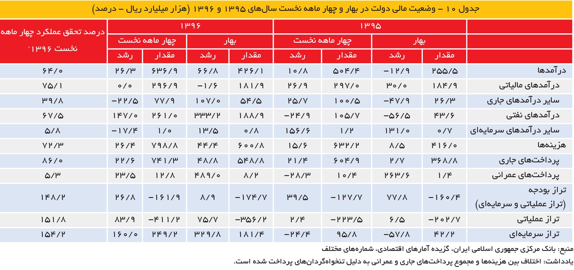 تجارت فردا-  وضعیت مالی دولت در بهار و چهار ماهه نخست سالهای ۱۳۹۵ و 1396 (هزار میلیارد ریال - درصد)