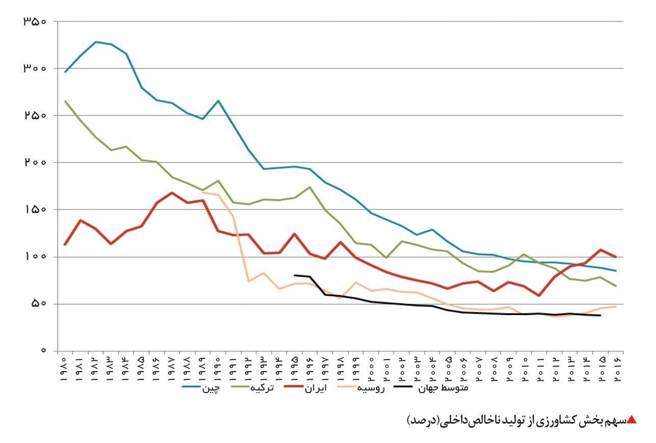 تجارت فردا- سهم بخش کشاورزی از تولید ناخالصداخلی(درصد)