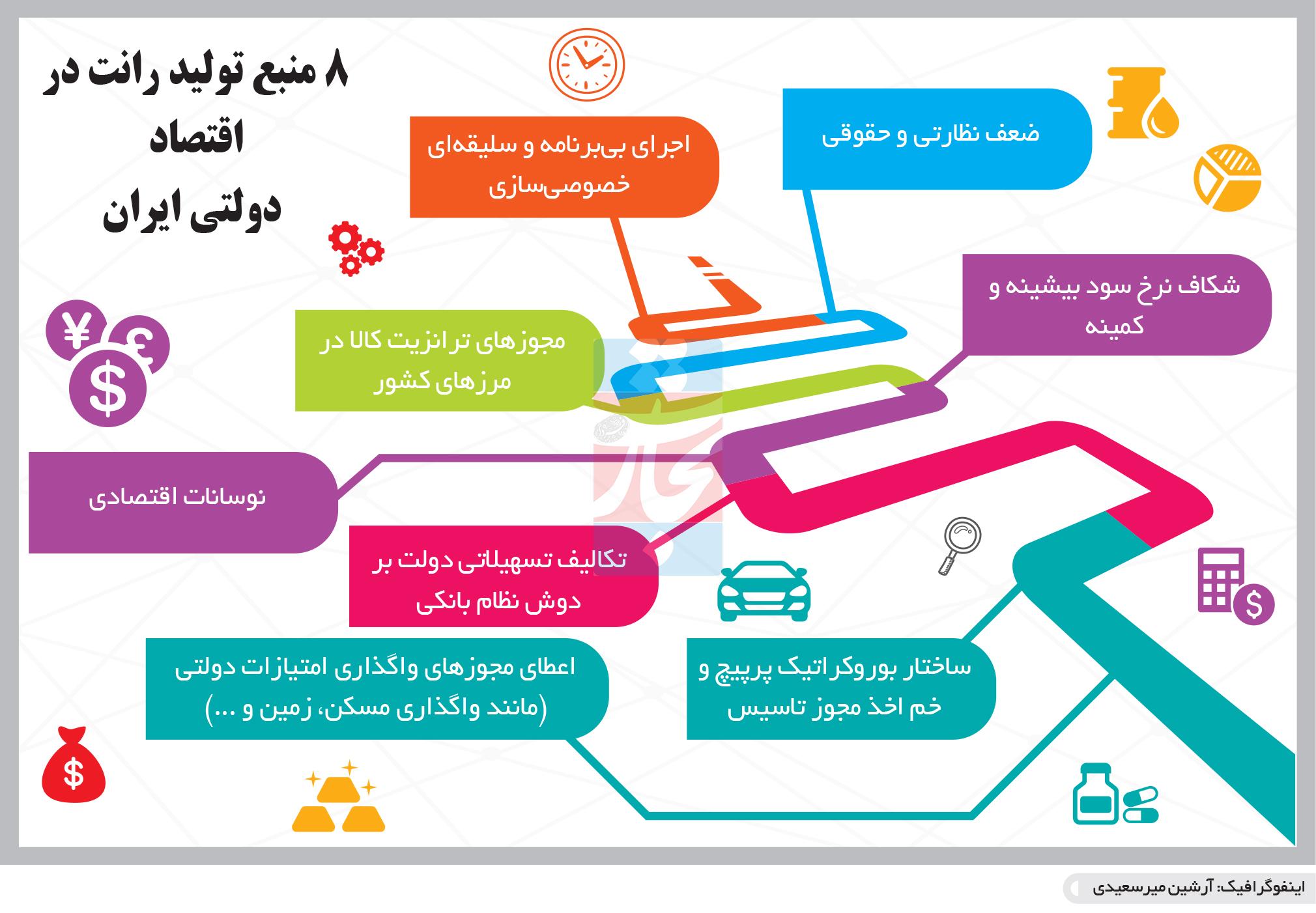 تجارت- فردا- 8 منبع تولید رانت در اقتصاد  دولتی ایران(اینفوگرافیک)