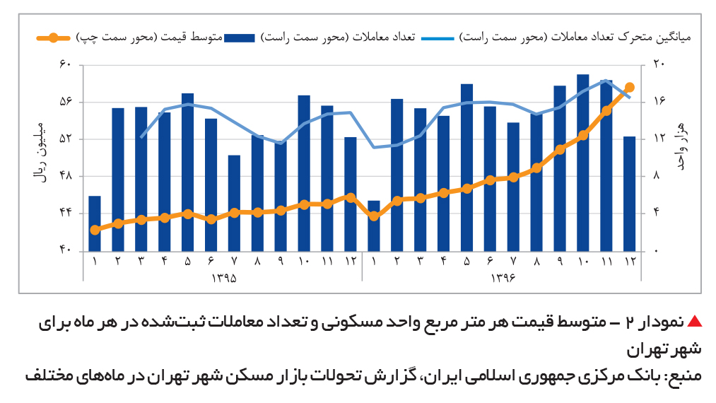 تجارت فردا-  نمودار 2 - متوسط قیمت هر متر مربع واحد مسکونی و تعداد معاملات ثبتشده در هر ماه برای شهر تهران
