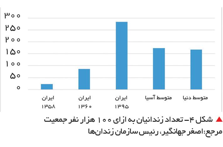 تجارت فردا-  شکل 4- تعداد زندانیان به ازای 100 هزار نفر جمعیت   مرجع:اصغر جهانگیر، رئیس سازمان زندانها