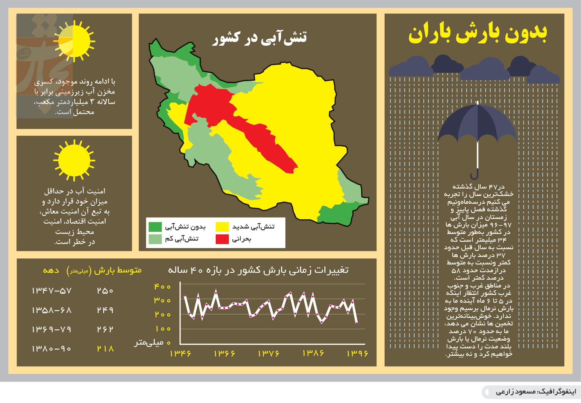 تجارت- فردا- بحران آب(اینفوگرافیک)