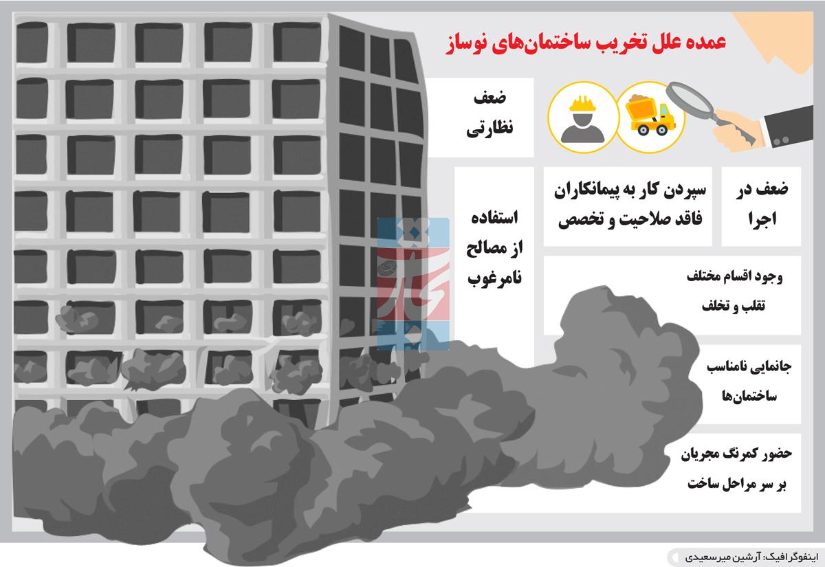 تجارت فردا- اینفوگرافیک- عمده علل تخریب ساختمانهای نوساز