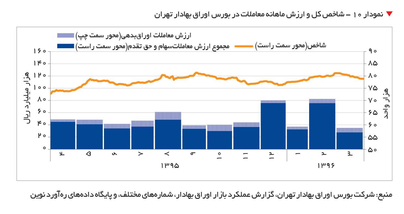 تجارت- فردا-   نمودار ۱۰ - شاخص کل و ارزش ماهانه معاملات در بورس اوراق بهادار تهران