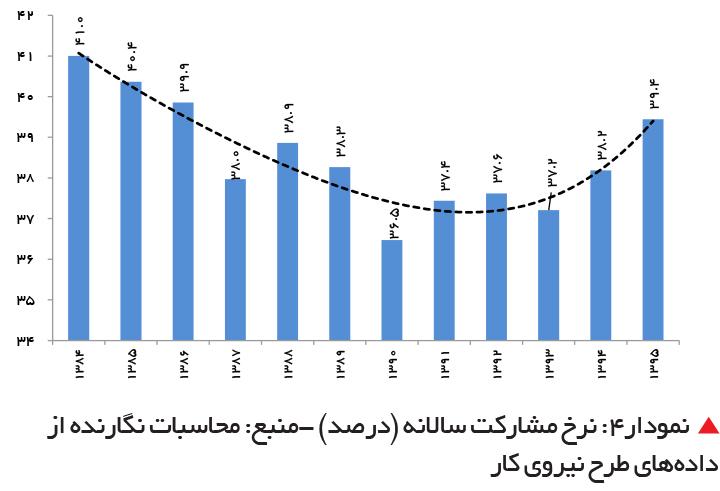 تجارت فردا- نرخ مشارکت سالانه (درصد)