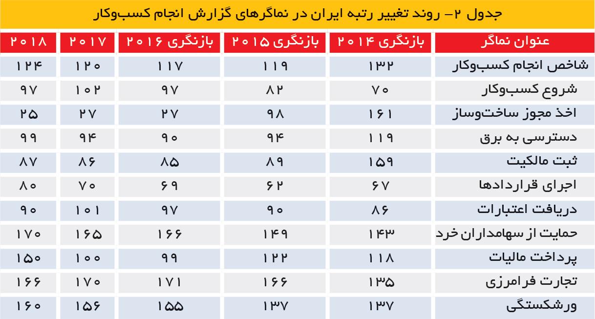 تجارت فردا- جدول 2- روند تغییر رتبه ایران در نماگرهای گزارش انجام کسبوکار