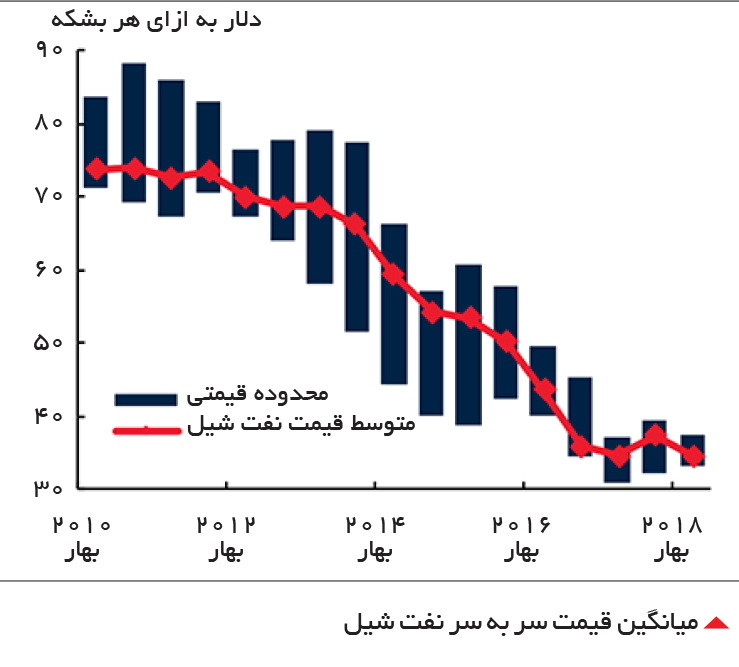 تجارت- فردا-  میانگین قیمت سر به سر نفت شیل