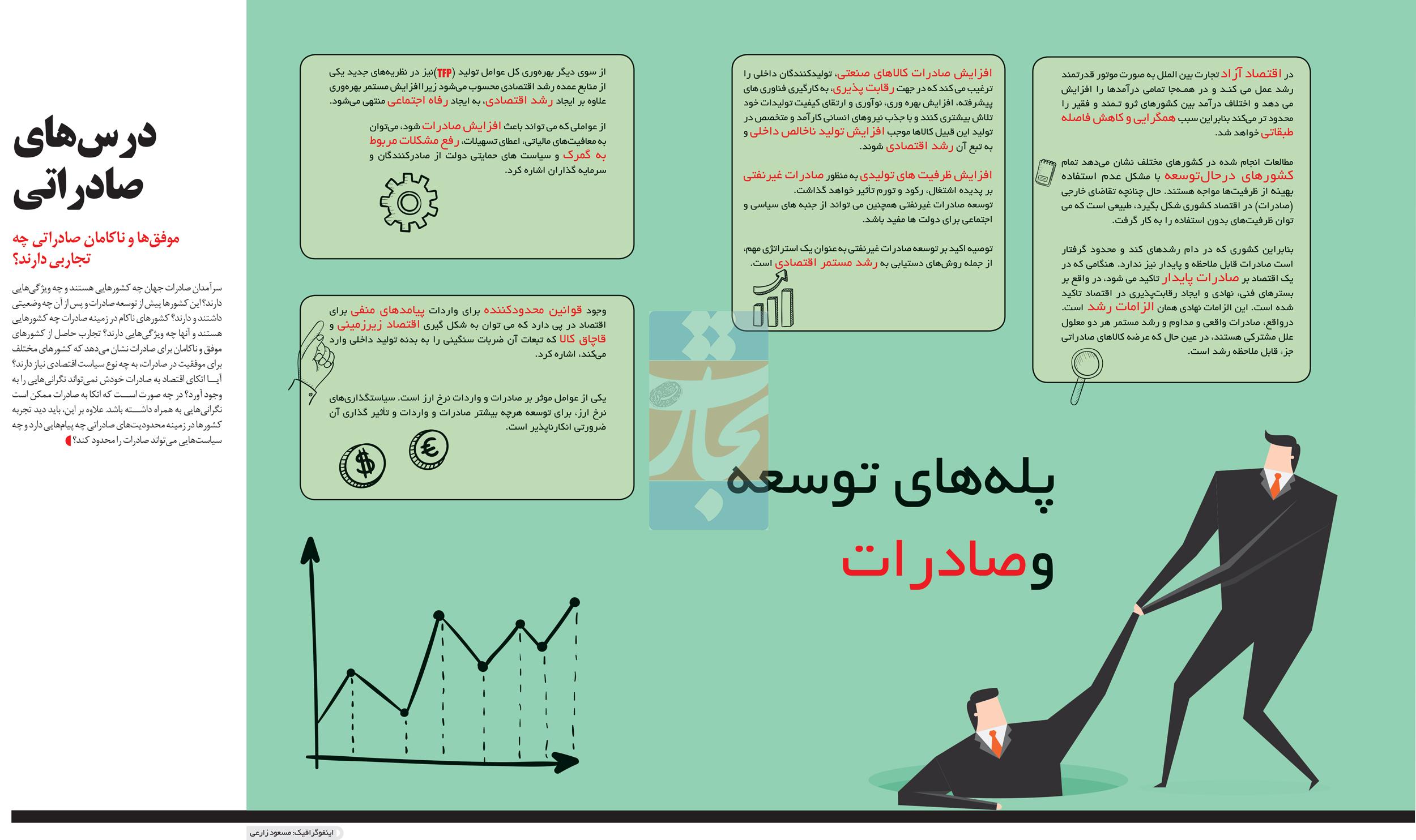 تجارت- فردا- پلههای توسعه وصادرات