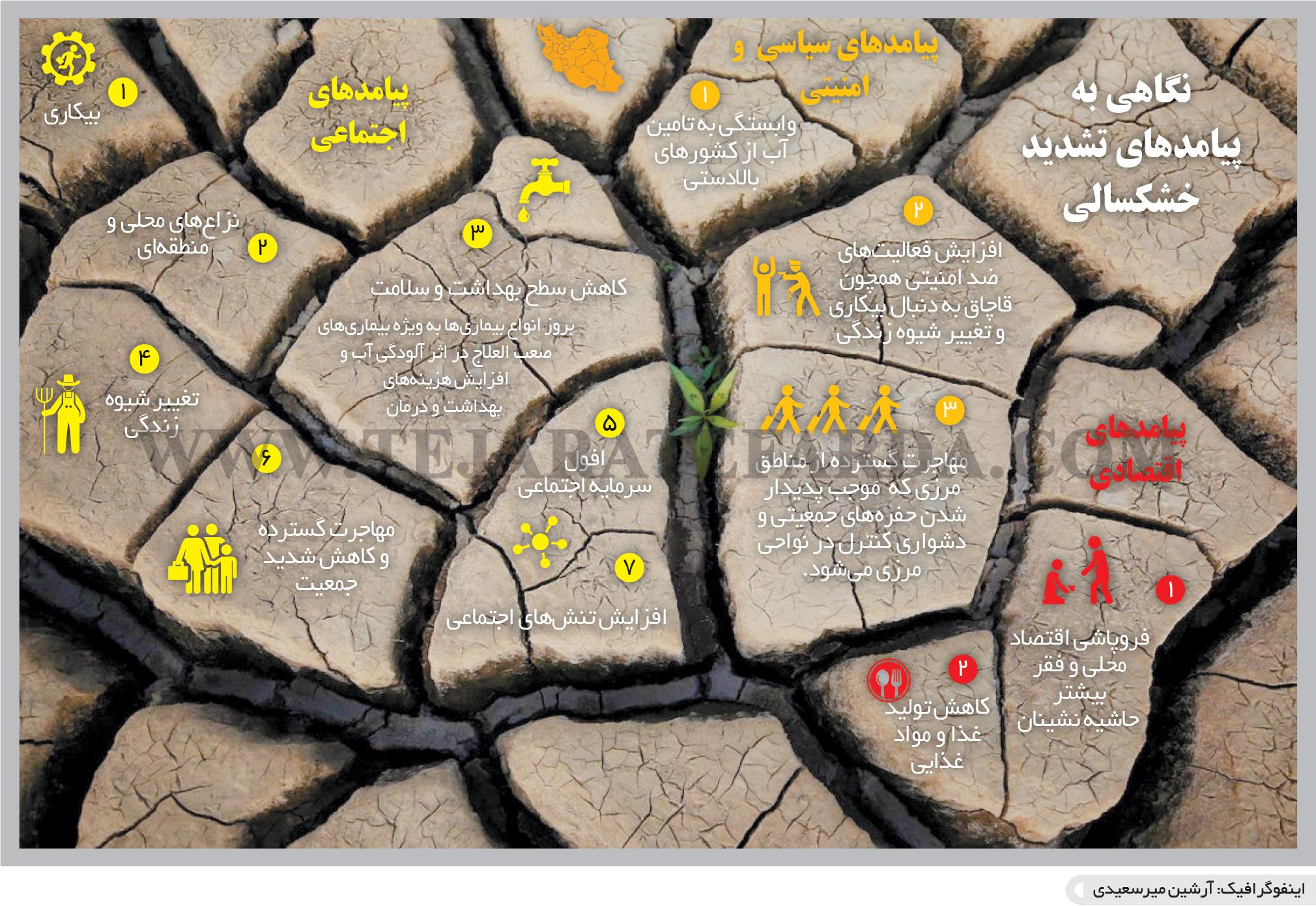 تجارت فردا- اینفوگرافیک- نگاهی به  پیامدهای تشدید  خشکسالی