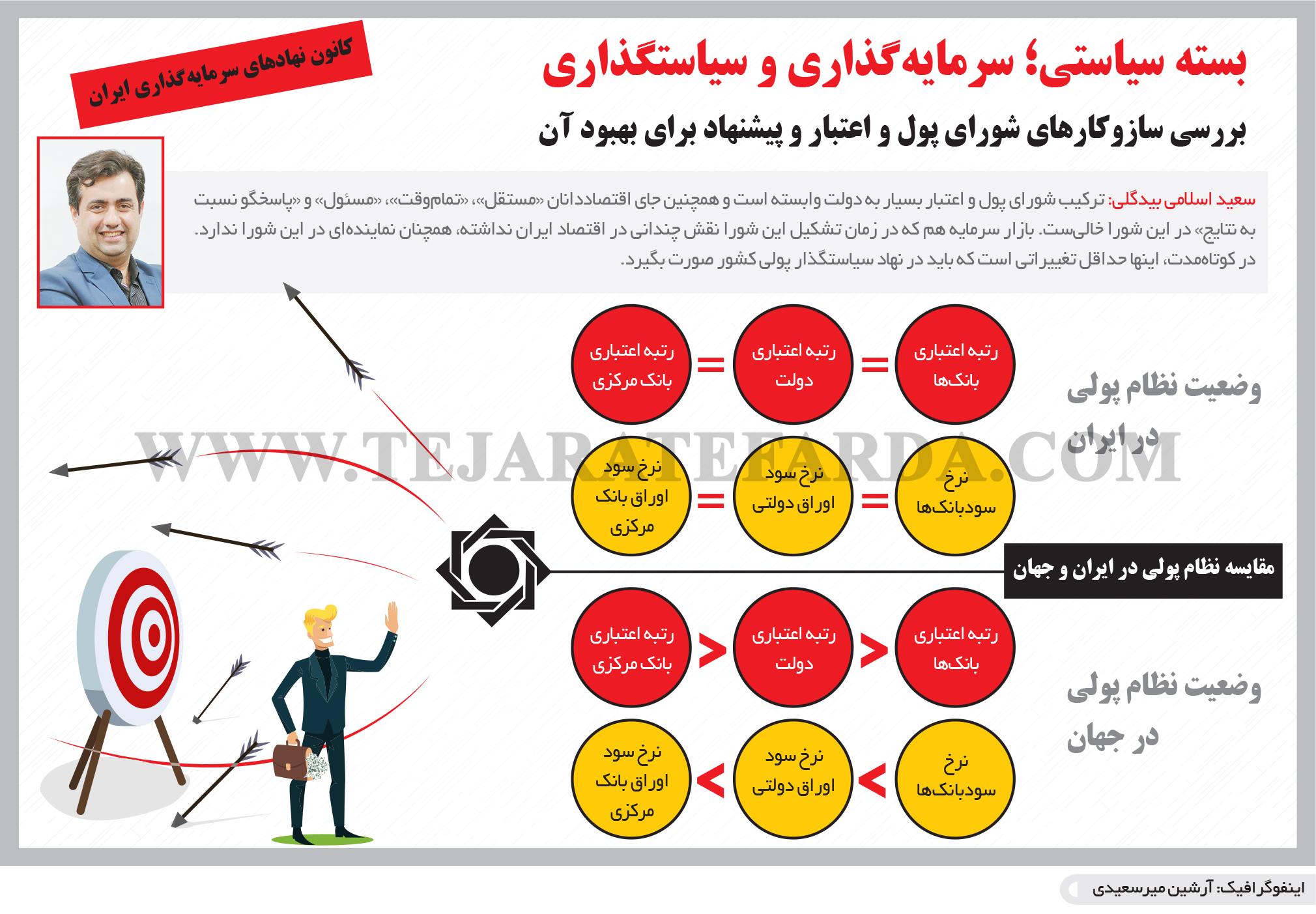 تجارت- فردا- بسته سیاستی؛ سرمایهگذاری و سیاستگذاری(اینفوگرافیک)
