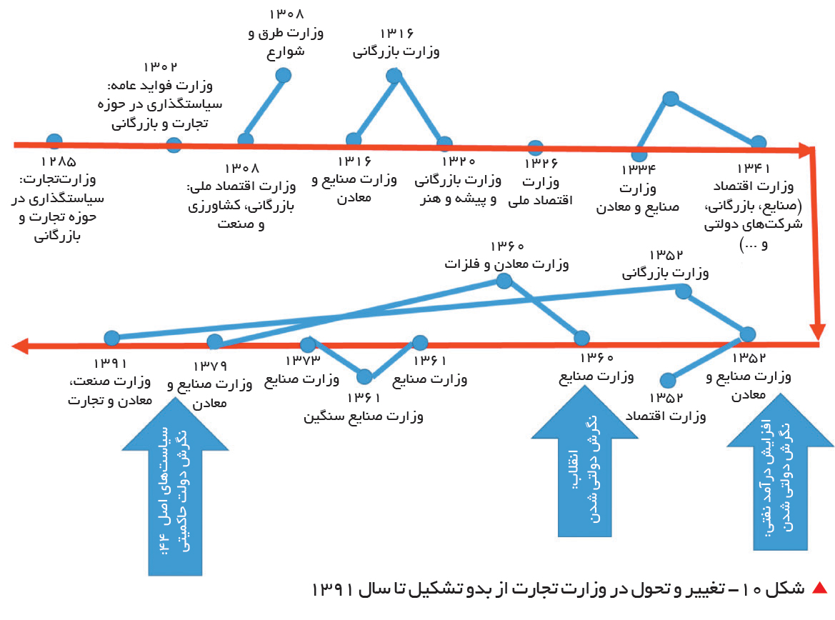 تجارت فردا-  شکل 10- تغییر و تحول در وزارت تجارت از بدو تشکیل تا سال 1391