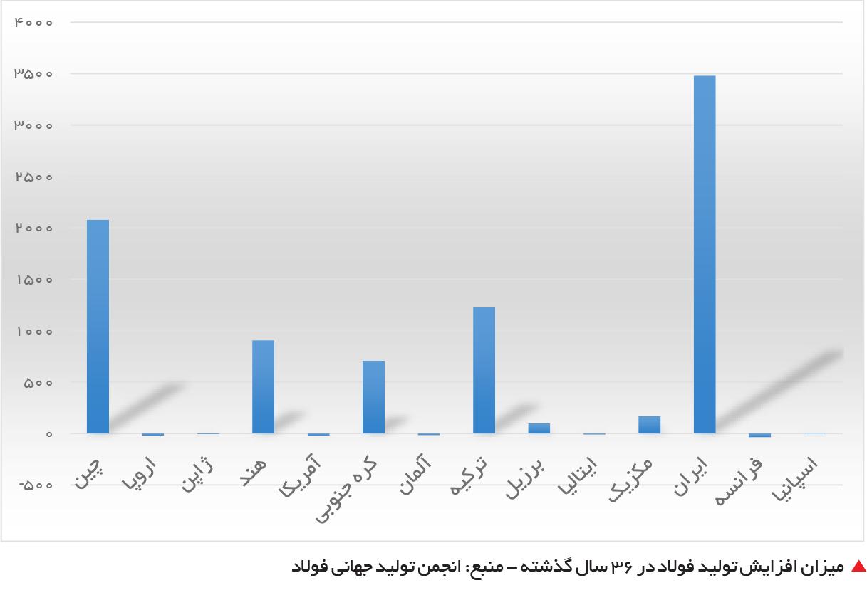 تجارت- فردا-  میزان افزایش تولید فولاد در 36 سال گذشته - منبع: انجمن تولید جهانی فولاد