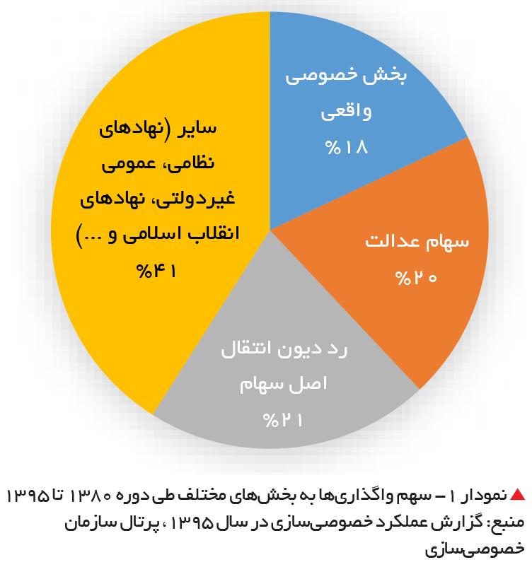 تجارت فردا-  نمودار 1- سهم واگذاریها به بخشهای مختلف طی دوره 1380 تا 1395