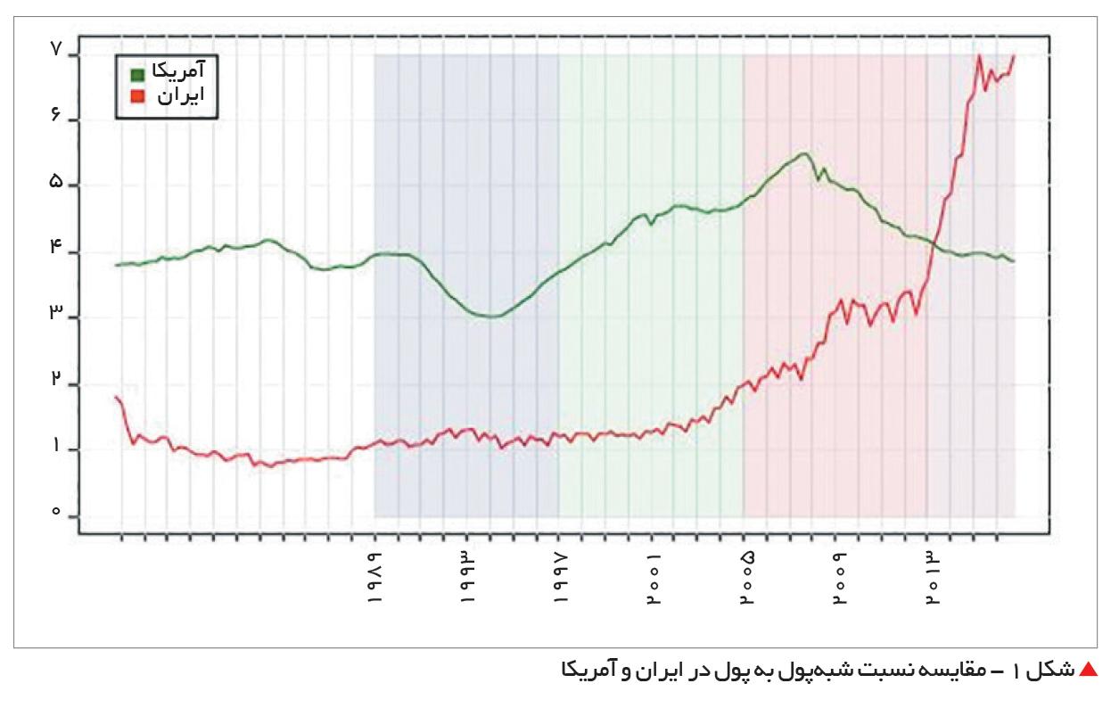 تجارت- فردا-  شکل 1 - مقایسه نسبت شبهپول به پول در ایران و آمریکا