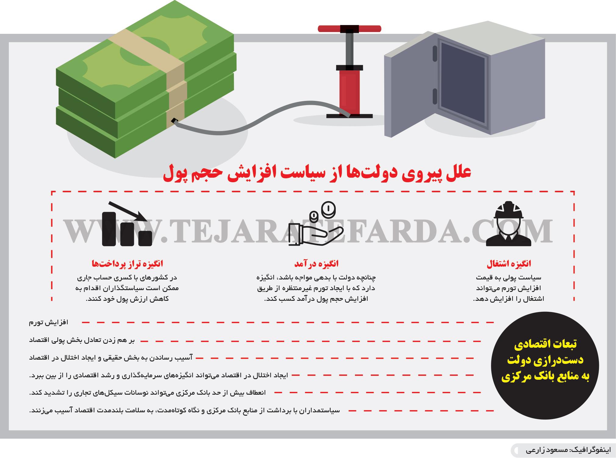 تجارت فردا- اینفوگرافیک- علل پیروی دولتها از سیاست افزایش حجم پول