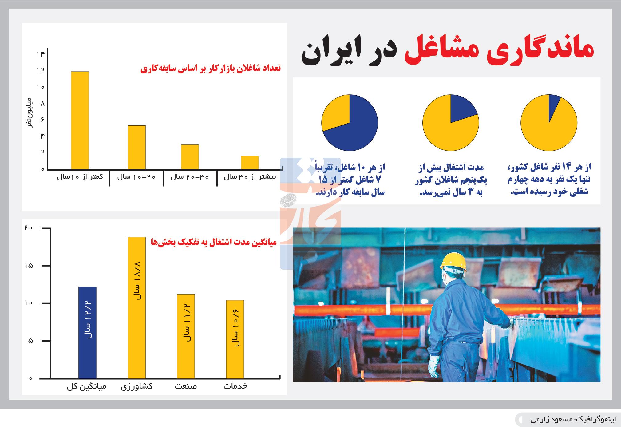 تجارت- فردا- ماندگاری مشاغل در ایران (اینفوگرافیک)